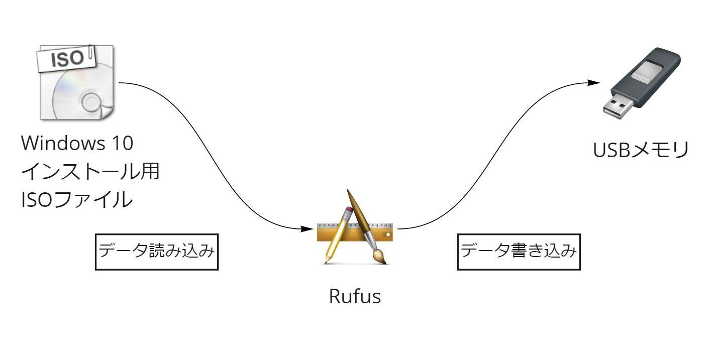 RufusでWindows起動用USBメモリ作成のイメージ
